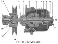 Governor Diagram